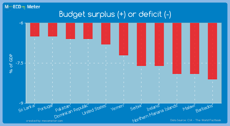 Budget surplus (+) or deficit (-) of Yemen