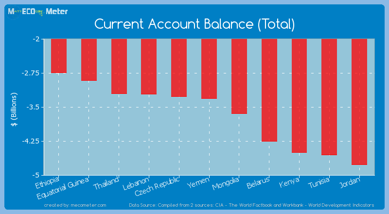 Current Account Balance (Total) of Yemen