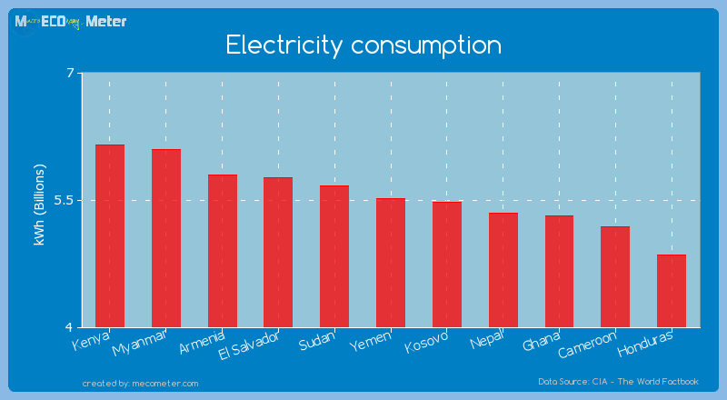 Electricity consumption of Yemen