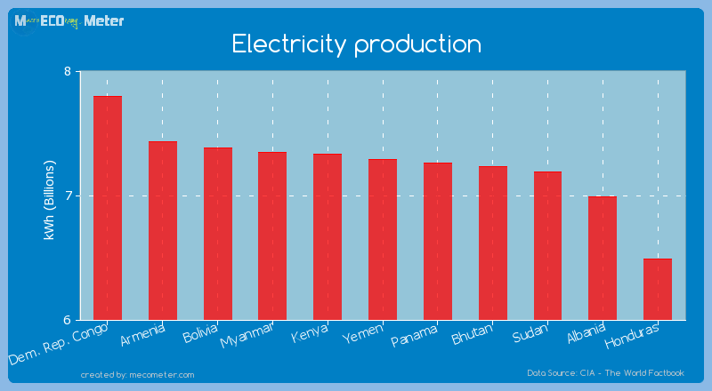 Electricity production of Yemen