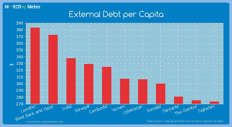 External Debt per Capita of Yemen