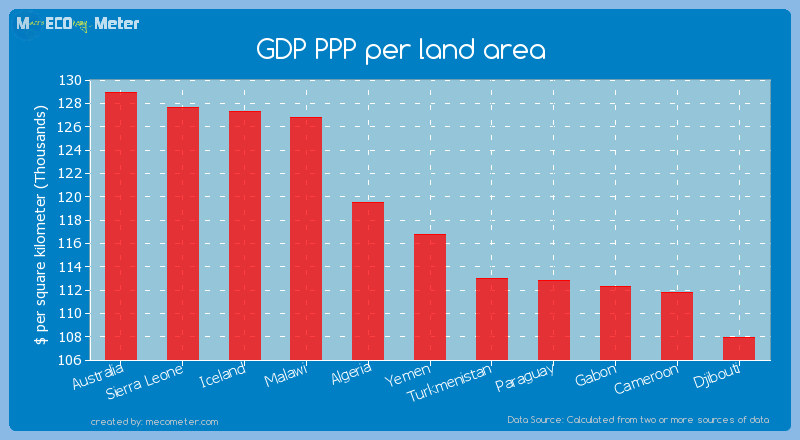 GDP PPP per land area of Yemen