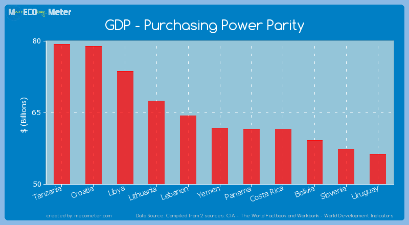 GDP - Purchasing Power Parity of Yemen