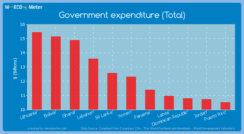 Government expenditure (Total) of Yemen