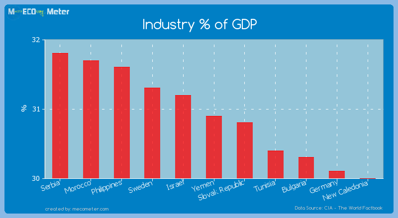 Industry % of GDP of Yemen