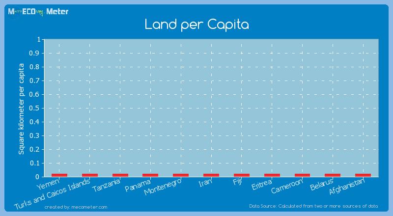 Land per Capita of Yemen