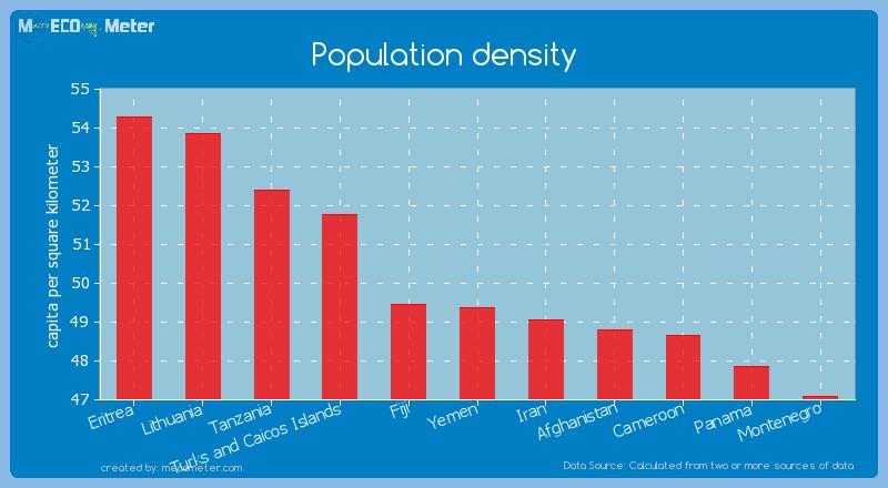 Population density of Yemen