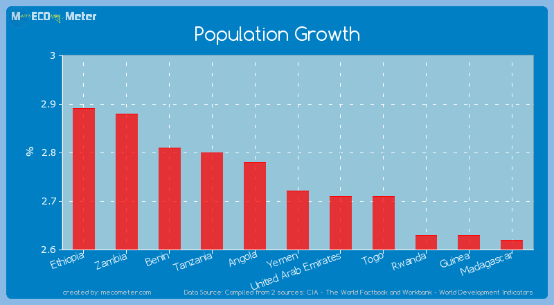 Population Growth of Yemen