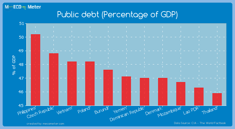 Public debt (Percentage of GDP) of Yemen