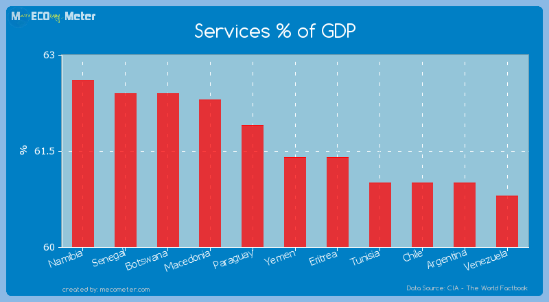 Services % of GDP of Yemen