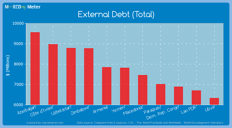 External Debt (Total) of Yemen