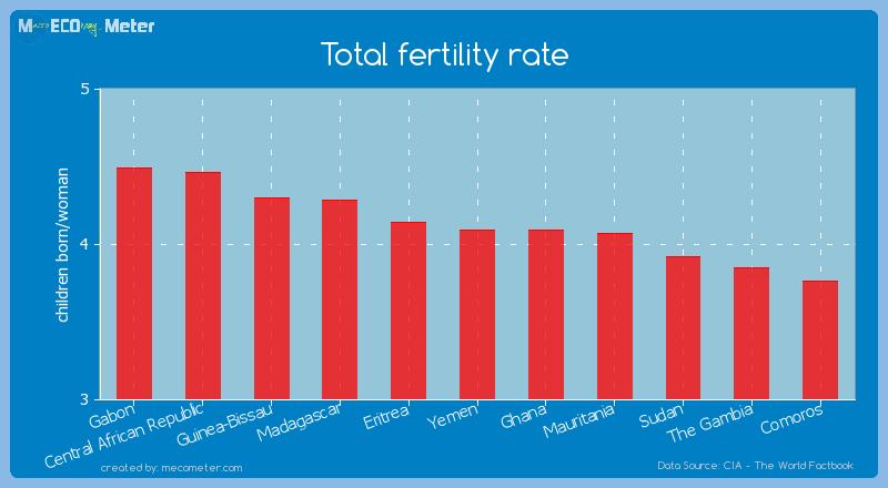 Total fertility rate of Yemen