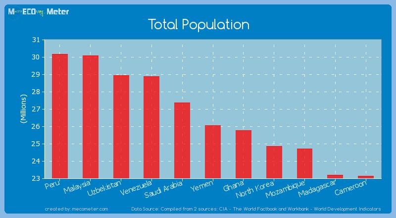 Total Population of Yemen