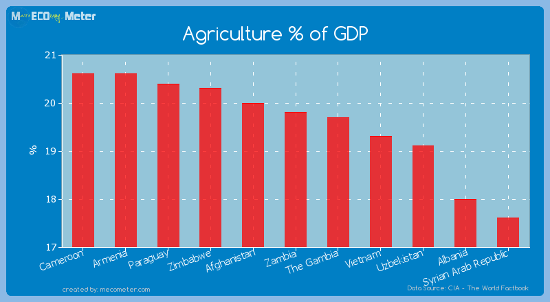 Agriculture % of GDP of Zambia