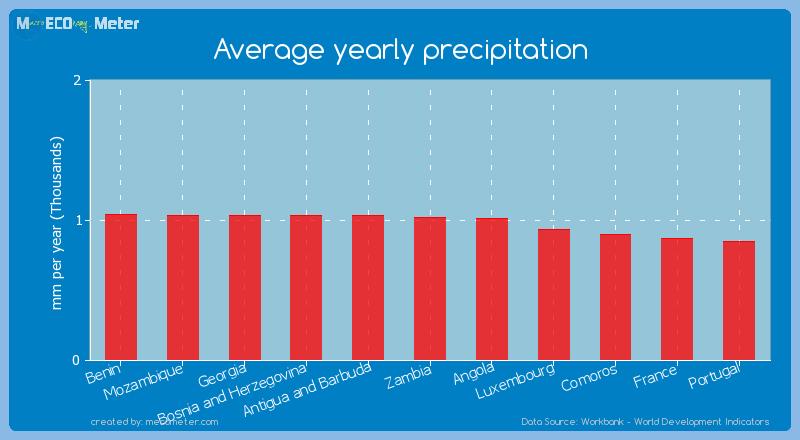 Average yearly precipitation of Zambia