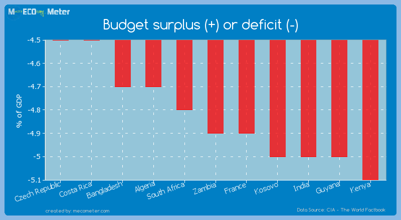 Budget surplus (+) or deficit (-) of Zambia