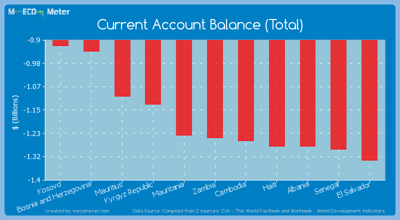 Current Account Balance (Total) of Zambia