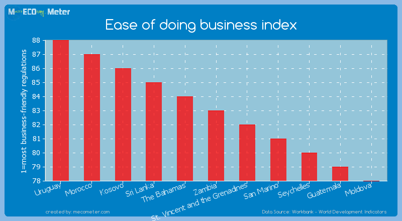 Ease of doing business index of Zambia