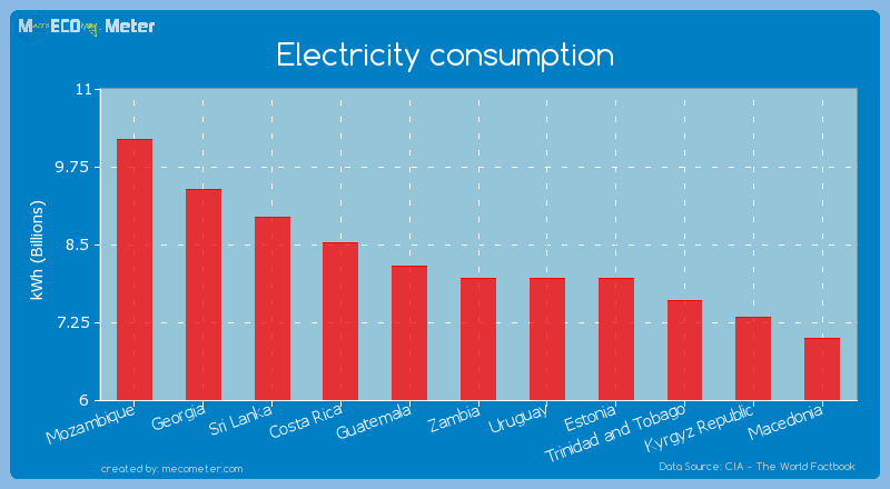 Electricity consumption of Zambia