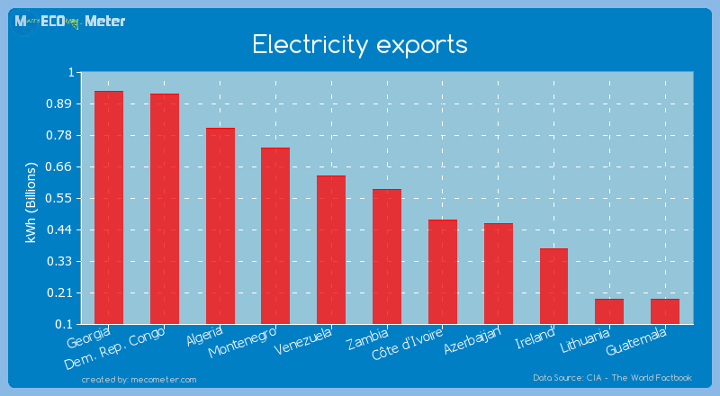 Electricity exports of Zambia