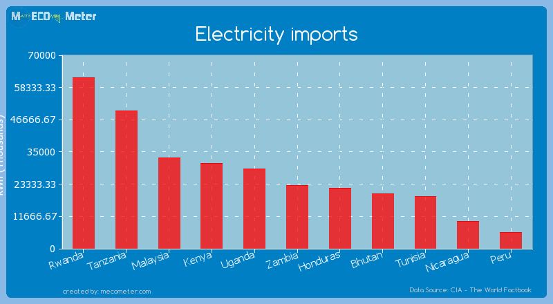 Electricity imports of Zambia