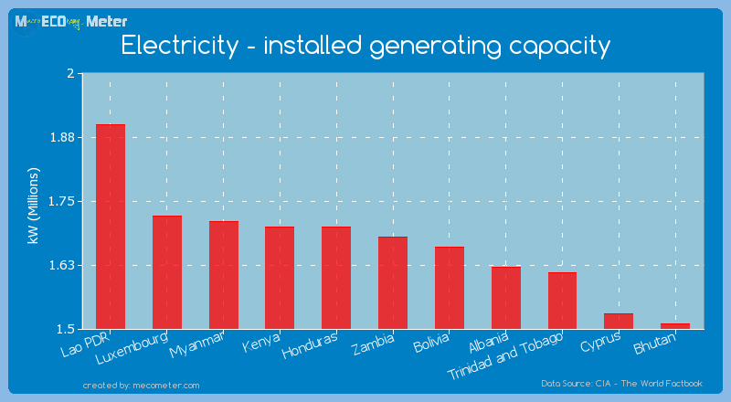 Electricity - installed generating capacity of Zambia