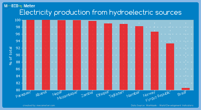 Electricity production from hydroelectric sources of Zambia