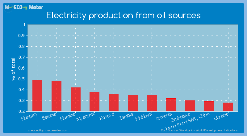 Electricity production from oil sources of Zambia