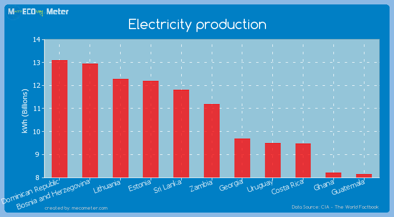Electricity production of Zambia