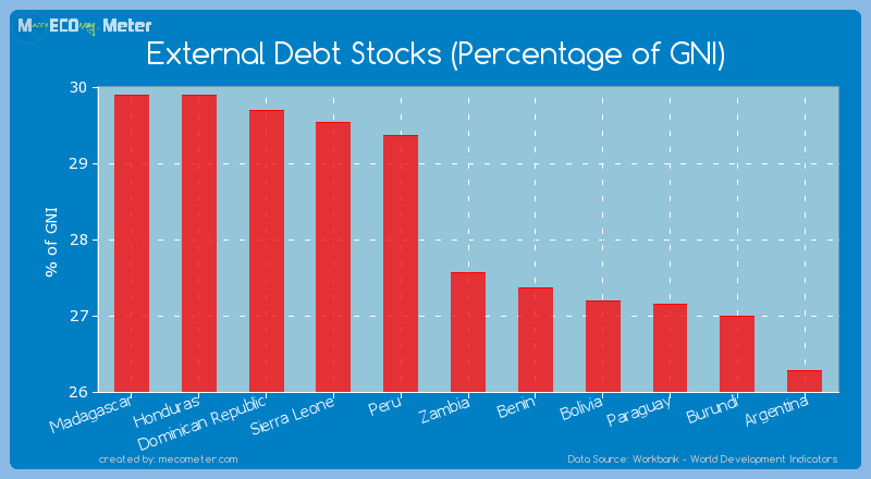 External Debt Stocks (Percentage of GNI) of Zambia