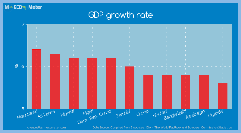 GDP growth rate of Zambia