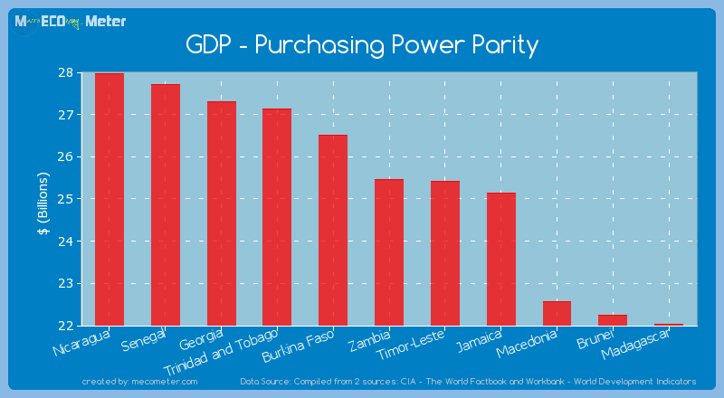 GDP - Purchasing Power Parity of Zambia