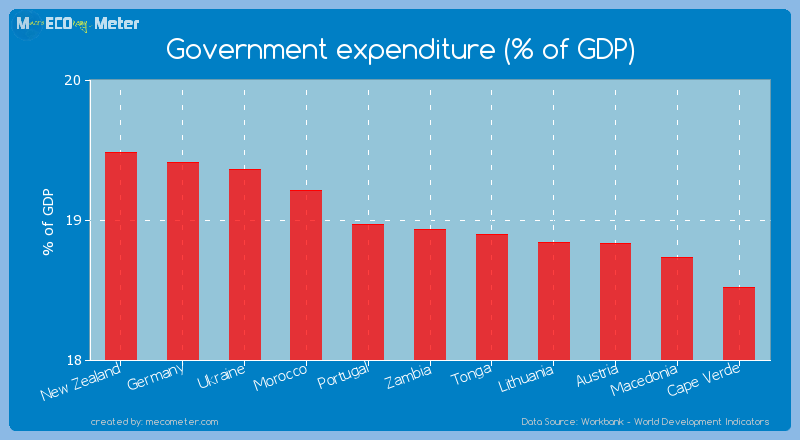 Government expenditure (% of GDP) of Zambia