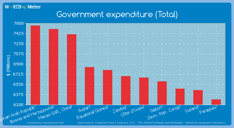 Government expenditure (Total) of Zambia
