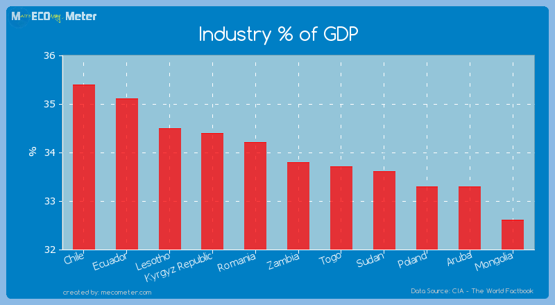 Industry % of GDP of Zambia