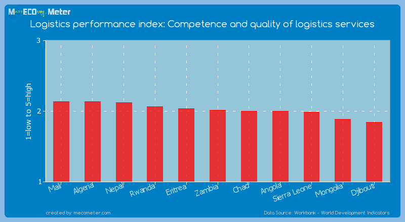 Logistics performance index: Competence and quality of logistics services of Zambia