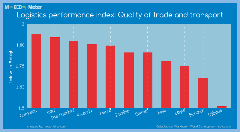 Logistics performance index: Quality of trade and transport of Zambia