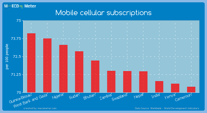 Mobile cellular subscriptions of Zambia