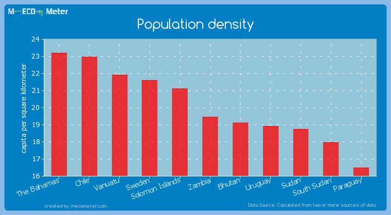 Population density of Zambia