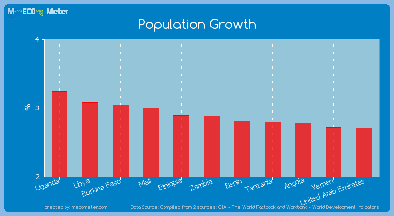 Population Growth of Zambia