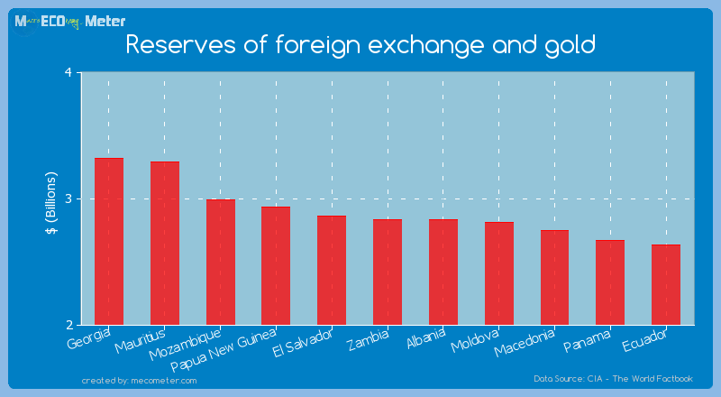Reserves of foreign exchange and gold of Zambia