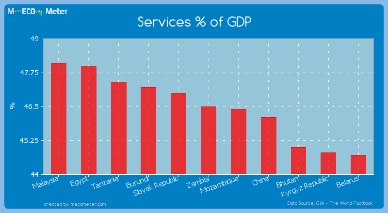 Services % of GDP of Zambia