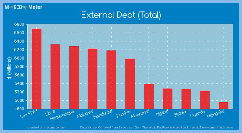 External Debt (Total) of Zambia