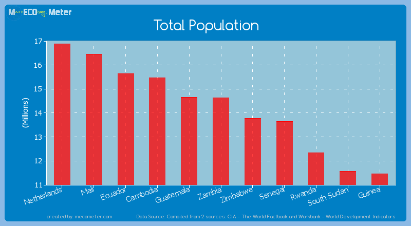 Total Population of Zambia
