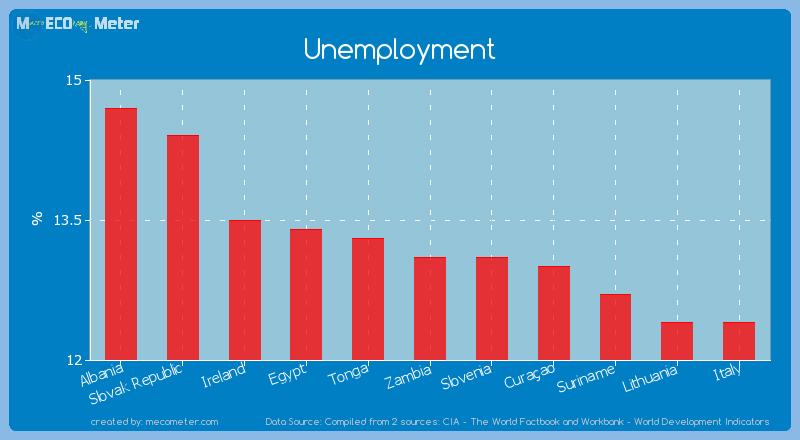 Unemployment of Zambia