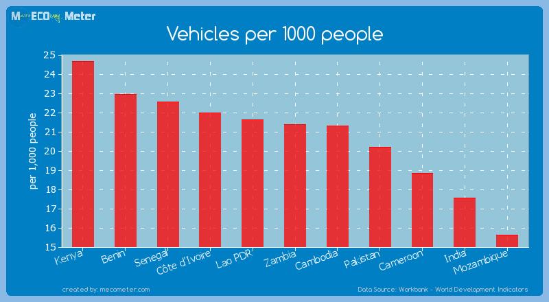Vehicles per 1000 people of Zambia