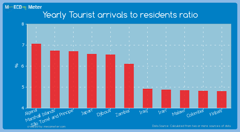 Yearly Tourist arrivals to residents ratio of Zambia