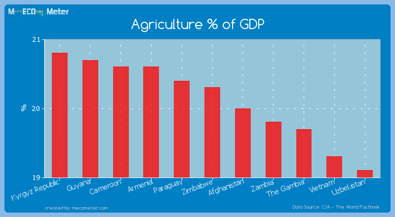 Agriculture % of GDP of Zimbabwe