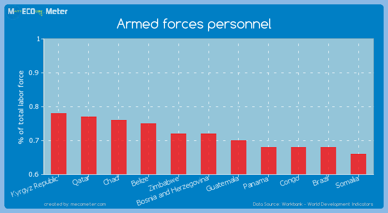 Armed forces personnel of Zimbabwe