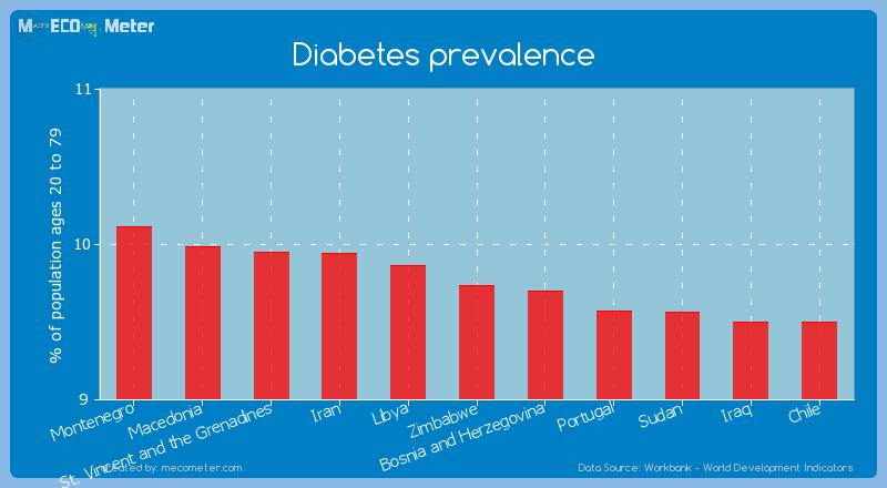 Diabetes prevalence of Zimbabwe